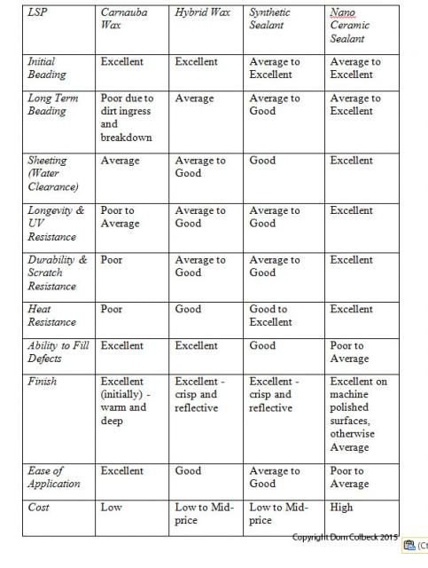 Comparison chart from Dom Colbeck